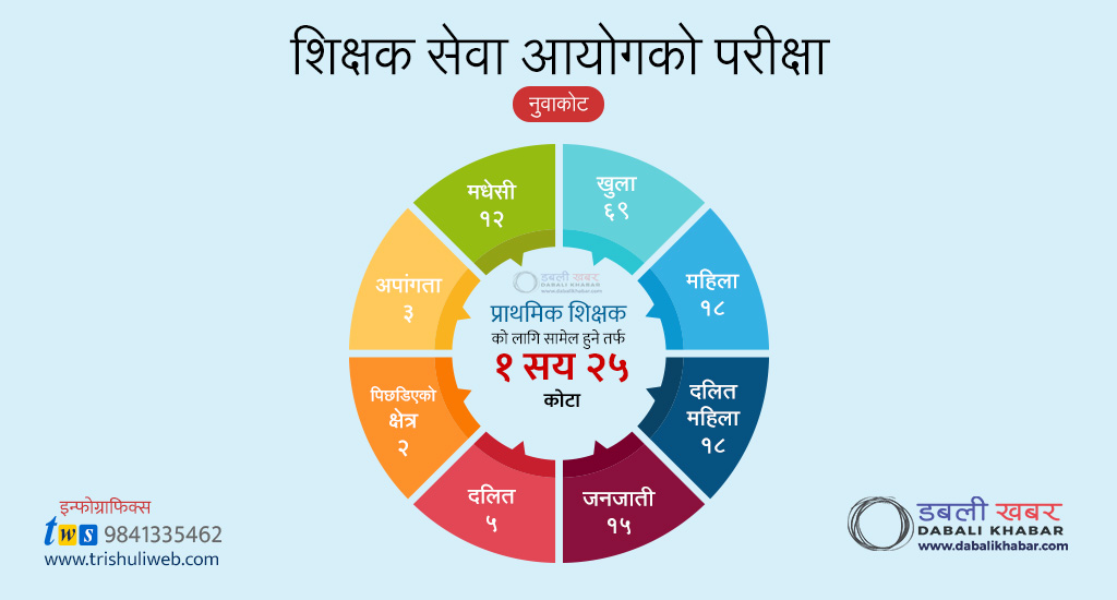 Pie Chart Nepal Teachers Candidate from Nuwakot