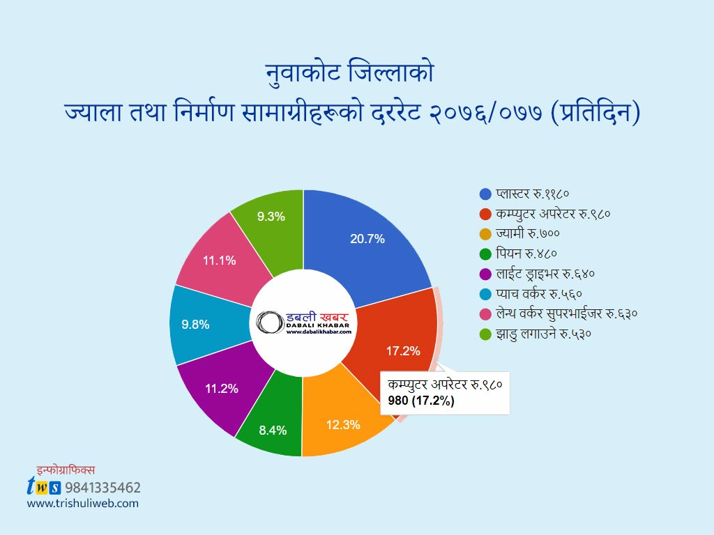 wages rate of nuwakot district
