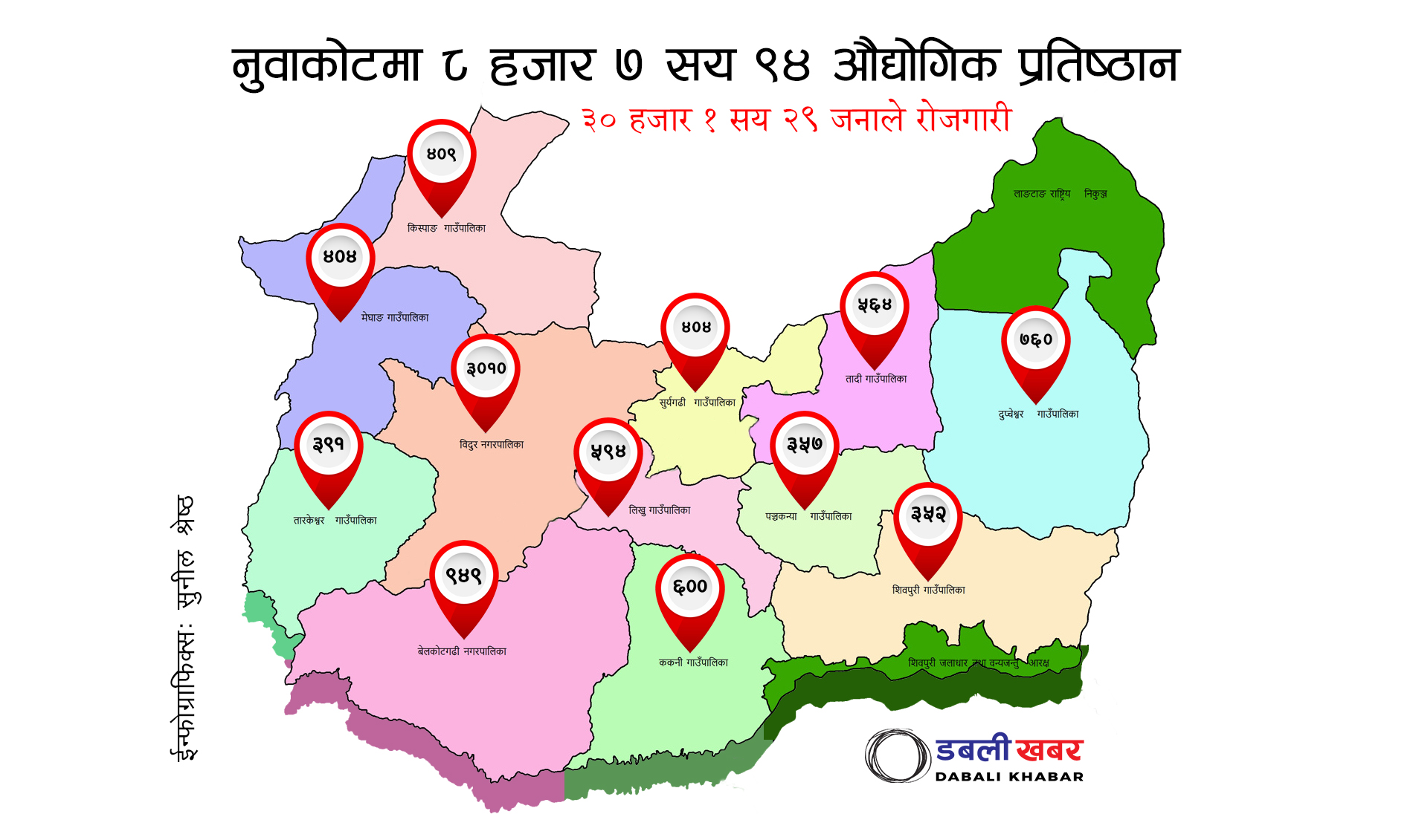 industries nuwakot data report