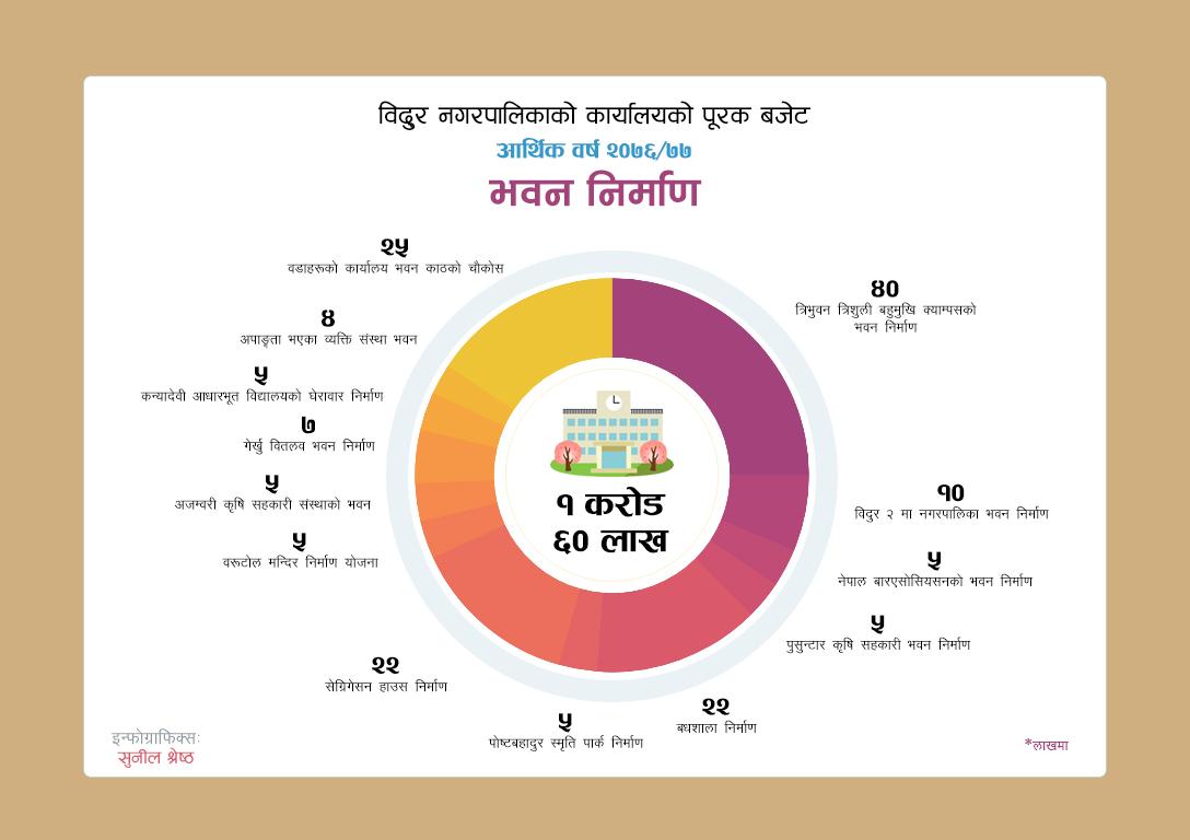 bidur municipality 2076 budget