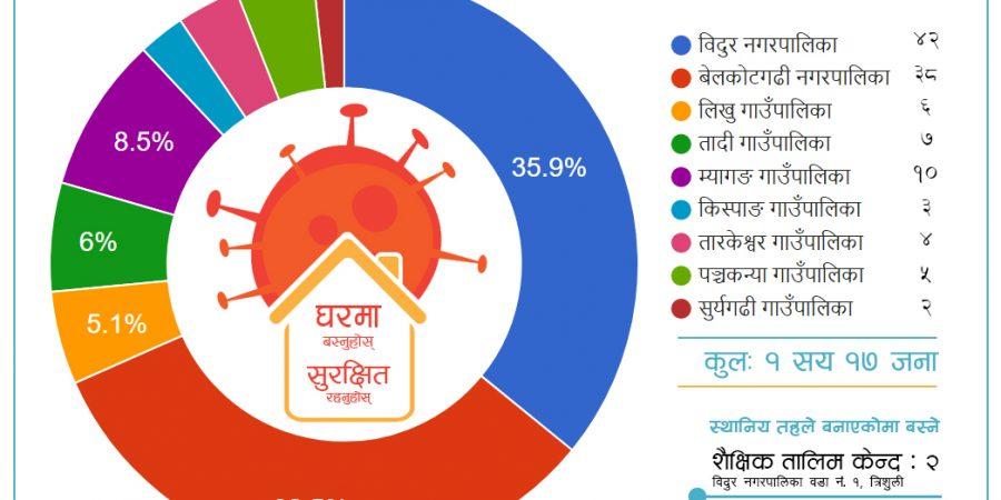 statistics data of home quarantine nuwakot covid-19