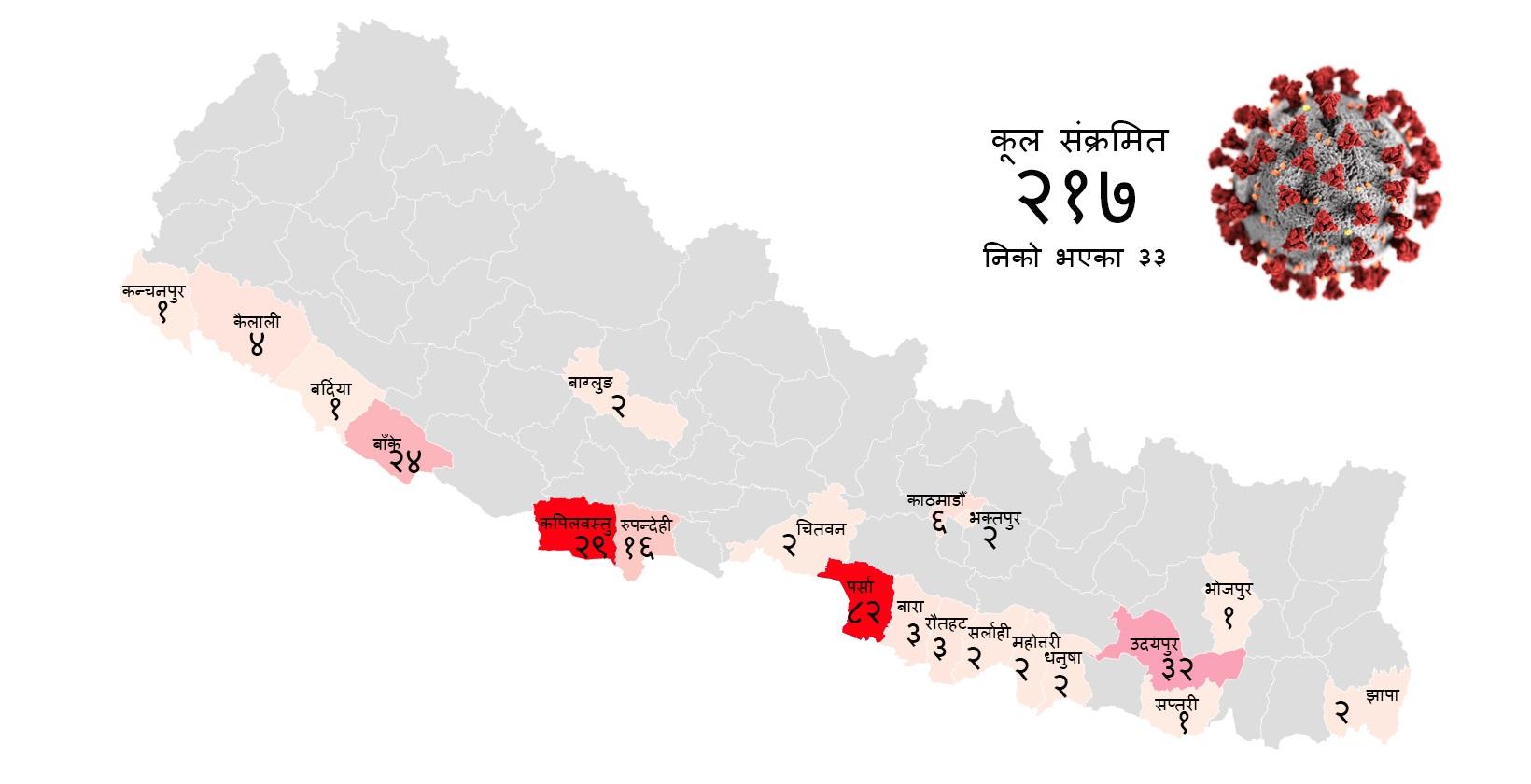 nepal district coronavirus covid-19 confirmed 217 people