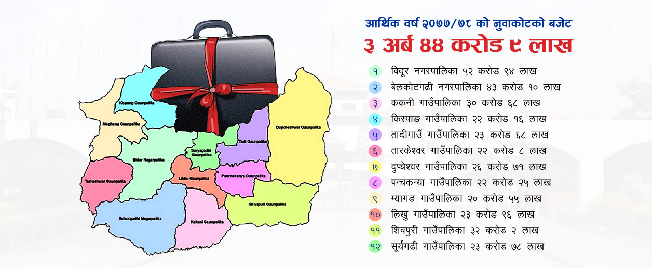 nuwakot district budget 2077-78 nepal