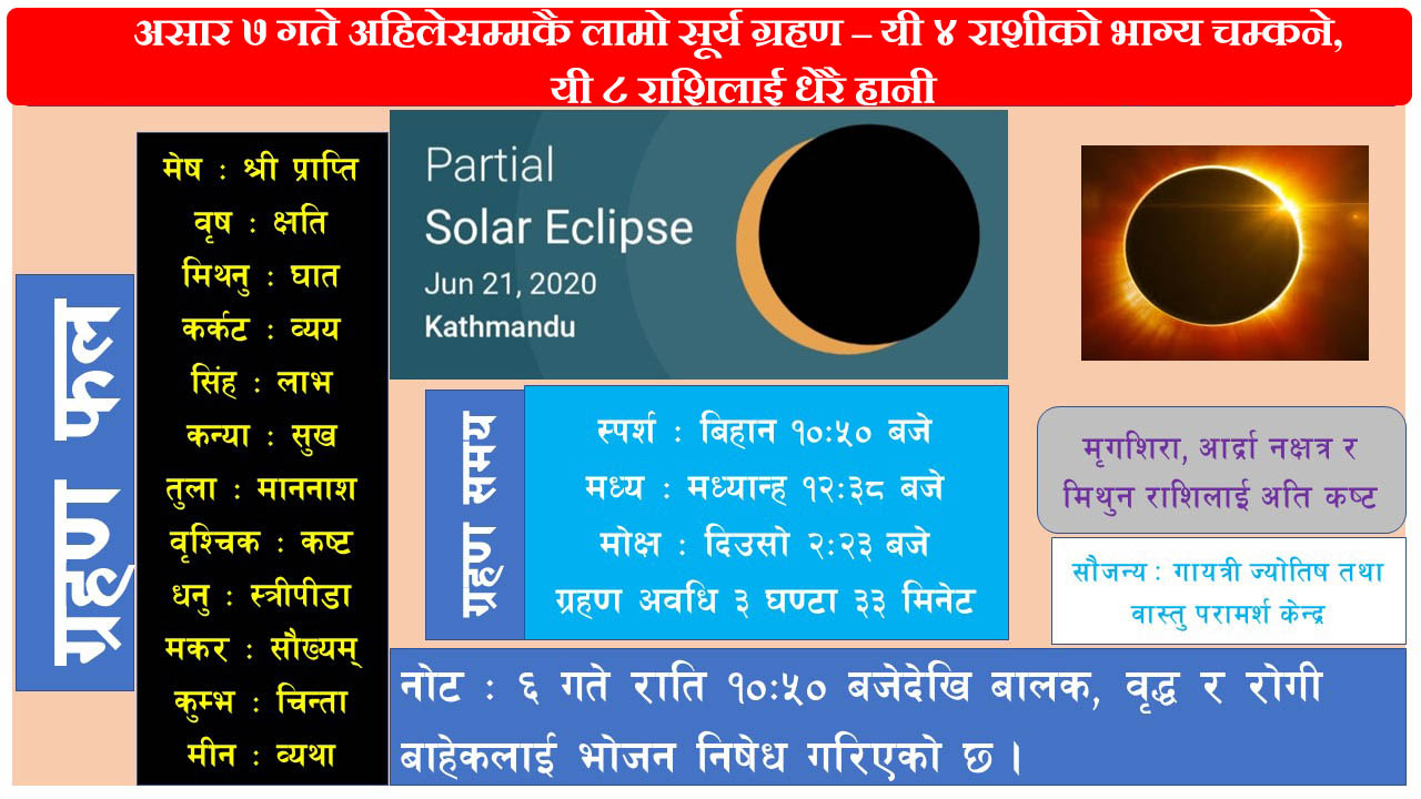 surya ghrahan 2077 Solar_eclipse_of_June_21,_2020