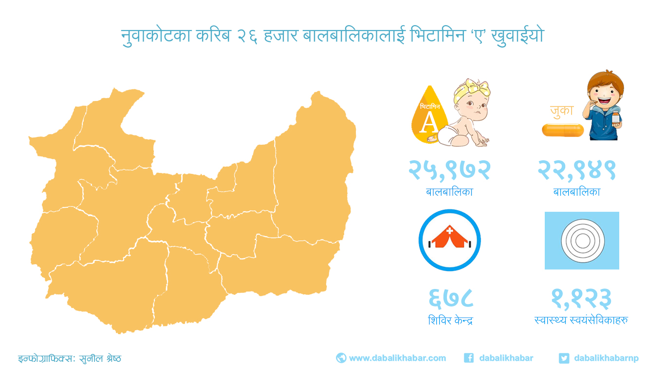 vitamin a and parasitic health camp in nuwakot dabalikhabar