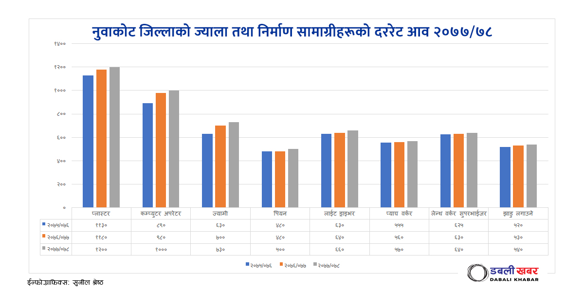 wages rate nuwakot district coordination committee 2077-078