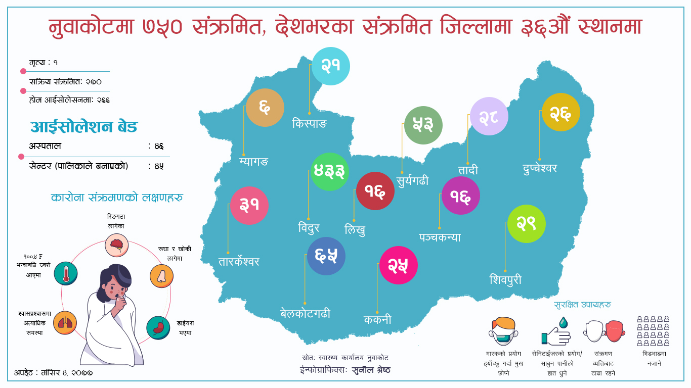 coronavirus covid-19 infected data of nuwakot district