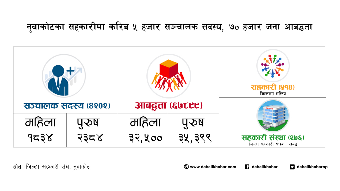 sahakari nuwakot statistics data cooperative tws dabali khabar