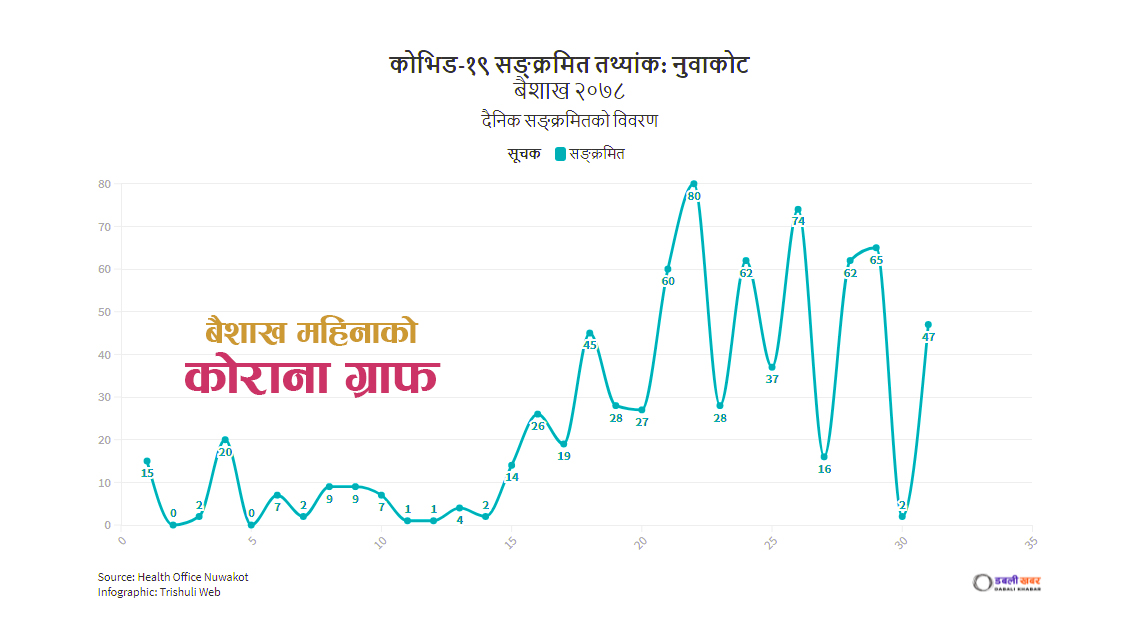 monthly covid19 report update of nuwakot