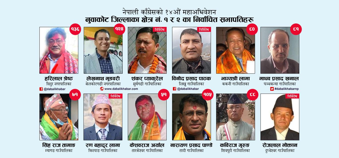 nepali congress nuwakot election results dabali khabar